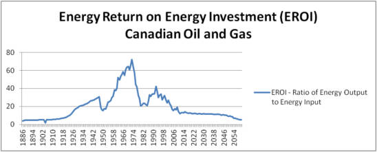 energy-return-on-energy-investment