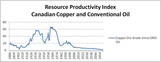 resource-productivity-index-canadian-copper-and-conventional-oil