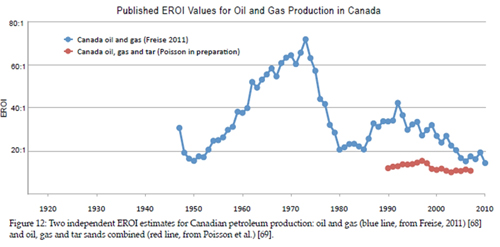 EROI Values for Oil and Gas