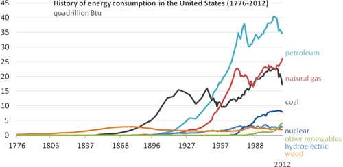 History of Energy Consumption