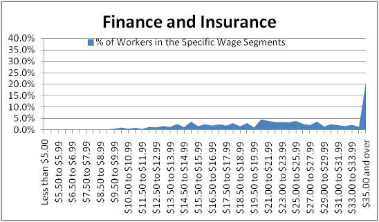 finance-and-insurance