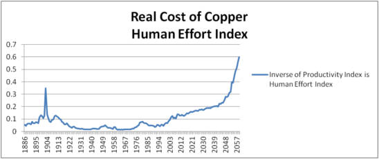 real-cost-of-copper-human-effort-index